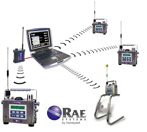 detector RAE