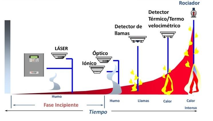 Sistemas de control de incendios 2